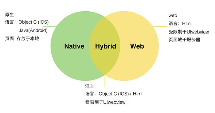 HyBrid App开发入门